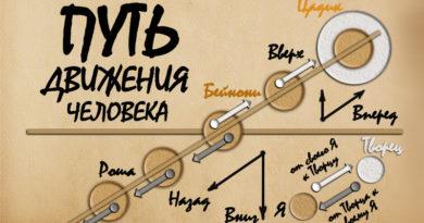 Путь движения человека - Дерех Хаим - Сергей Лемешаев
